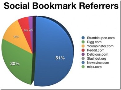 Social-Bookmark-Referrers-500x367