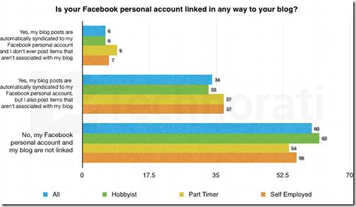 facebook-linked-to-blog-606x350