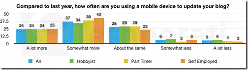 how-often-using-mobile-device-606x170