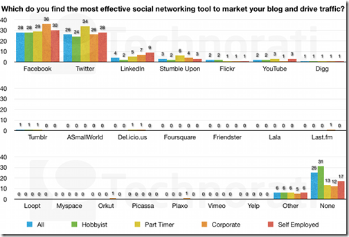 most-effective-social-network-606x410