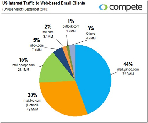 US-traffic-to-webmail-clients-september-2010-11102010