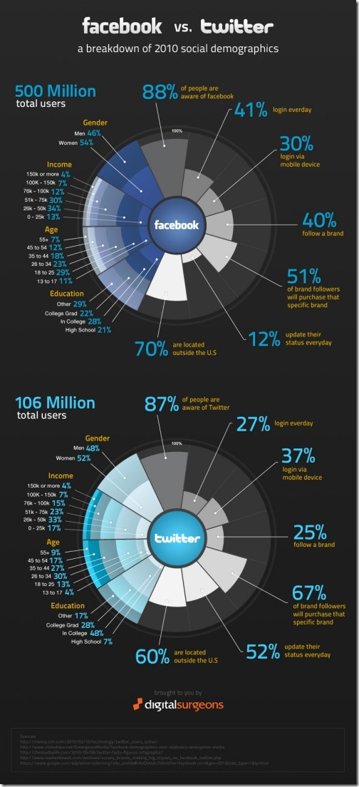 facbook_vs_twitter_infographic_small