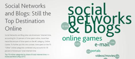 Nielsen Medios Sociales 2011q3