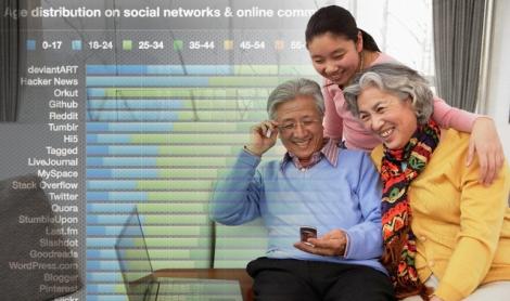 Medios Sociales Demografia Jovenes
