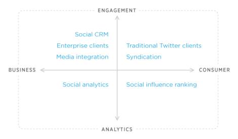 Twitter Chart API