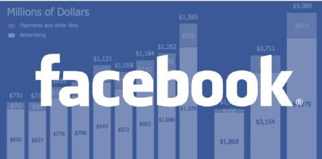 Ingresos Facebook 2012