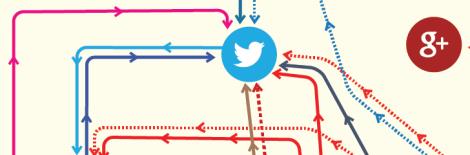 Un Mapa del Flujo de Contenido entre Redes Sociales