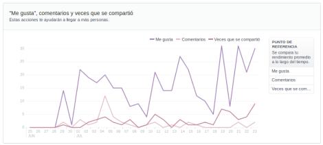 Facebook Insights Nuevas estadisticas actividad