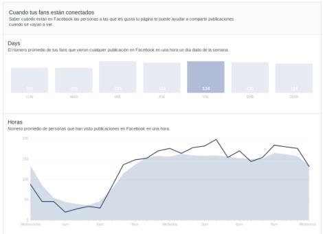 Facebook Insights Nuevas estadisticas horarios
