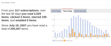 Estadísticas Finales Google Reader