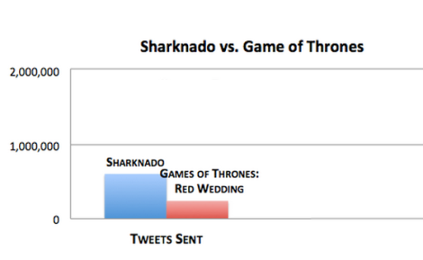 Sharknado vs red wedding
