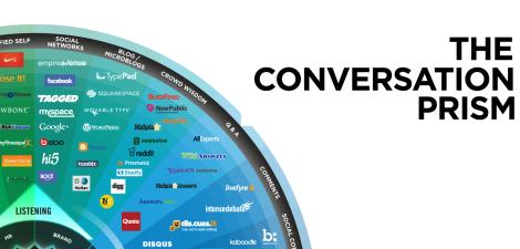 The Conversation Prism 4 El mapa mas completo de los medios sociales