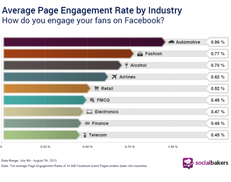 Engagement por industria facebook