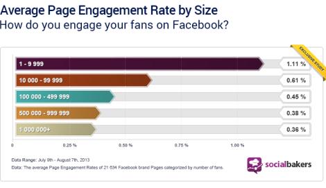 Engagement por tamaño pagina facebook