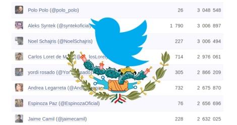 Las 10 Cuentas de Twitter Más Populares en México Edición Sept. 2013