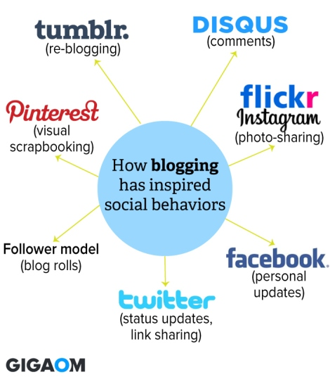 Comportamiento social blogs