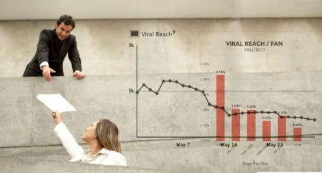 Que tan grande necesita llegar a ser algo Viral para ser exitoso