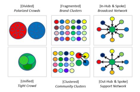 6 Tipos Conversaciones en Twitter Diagramas