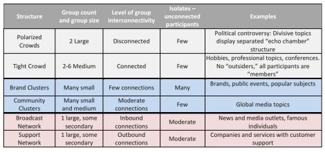6 tipos de Conversacion Twitter Tabla
