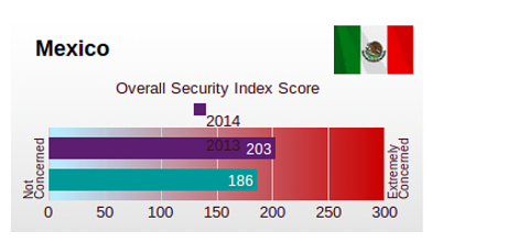 1060interfase podcast unisys security index 2014 mexico