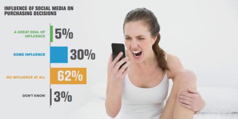 Los Medios Sociales No Funcionan para las empresas que no los saben usar