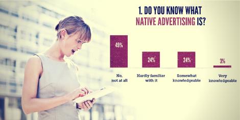 Que es publicidad nativa y Cuantos Tipos Hay