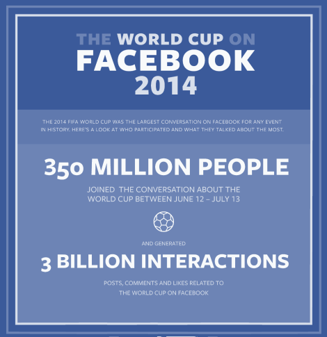 facebook post Mundial Brasil 2014