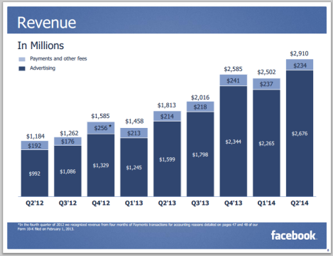 Ingresos Facebook trimestre 2 2014