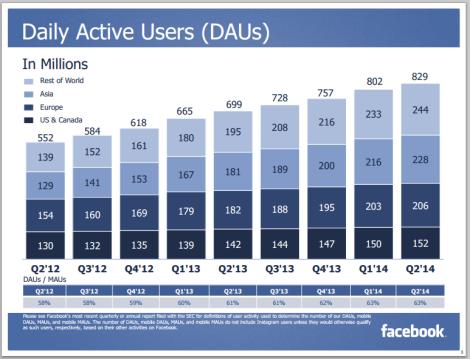 Usuarios Activo Diarios Facebook trimestre 2 2014