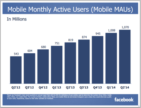 Usuarios Activo Moviles Facebook trimestre 2 2014
