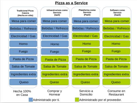 PizzaAsAService-Espanol