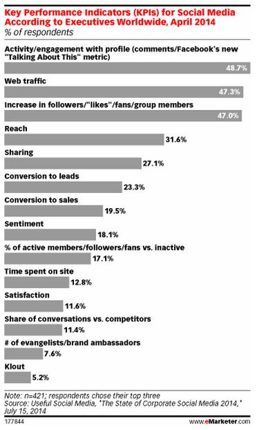 KPI mas frecuentes en proyectos de medios sociales