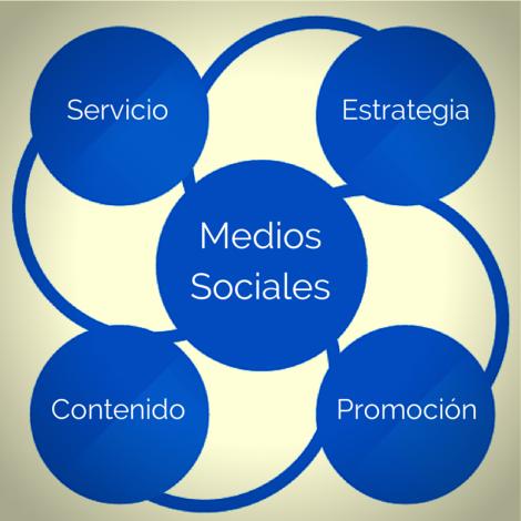 Medios Sociales (3)