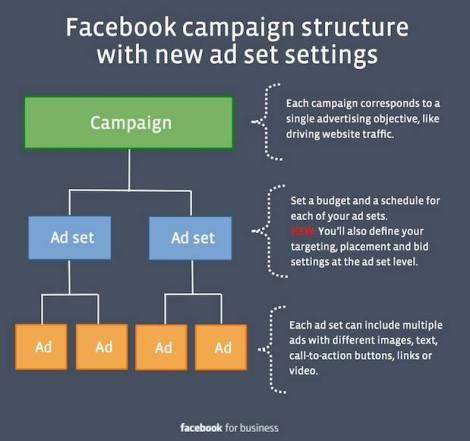 Facebook actualizacion estructura campañas conjunto anuncios