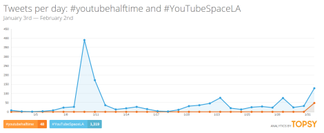 Hashtags halftime youtube