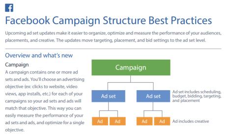 Mejores prácticas para estructurar campañas