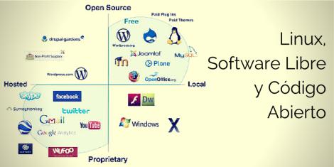 Linux Software Libre y Codigo Abierto diagrama