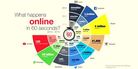 60 Segundos Digitales Lo que pasa en un minuto en Internet