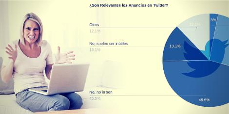 Twitter Ads Una Crisis de Segmentación