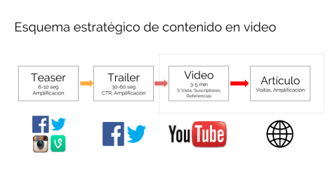 Estrategia de Video Medio Sociales
