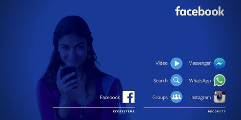Lo Más Importante de la Conferencia F8 de Facebook